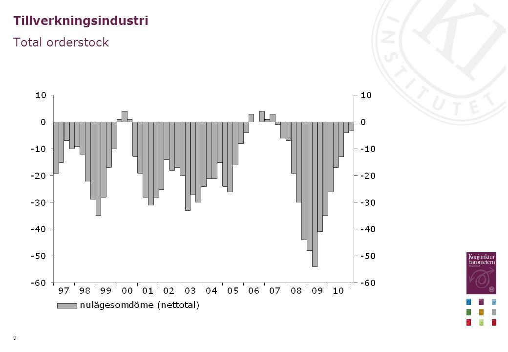 Hushållens optimism (CCI) mattas av men tyder på fortsatt hög konsumtionstillväxt Nettotal, månadsvärden respektive årlig procentuell förändring, kvartalsvärden
