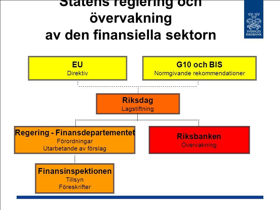 Statens reglering och övervakning av den finansiella sektorn G10 och BIS Normgivande rekommendationer EU Direktiv Riksdag Lagstiftning Riksbanken Övervakning Regering - Finansdepartementet Förordningar Utarbetande av förslag Finansinspektionen Tillsyn Föreskrifter