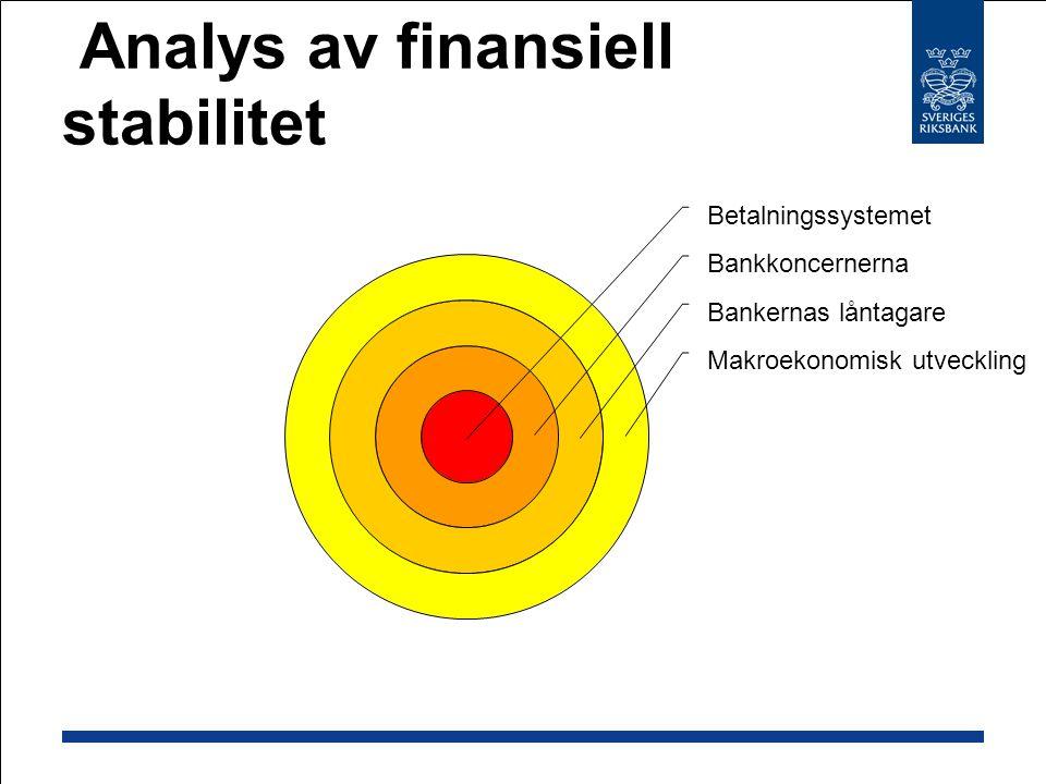Analys av finansiell stabilitet Betalningssystemet Bankkoncernerna Bankernas låntagare Makroekonomisk utveckling