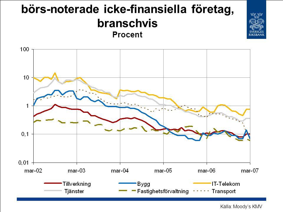 Förväntade konkurssannolikheter för börs-noterade icke-finansiella företag, branschvis Procent Källa: Moody's KMV