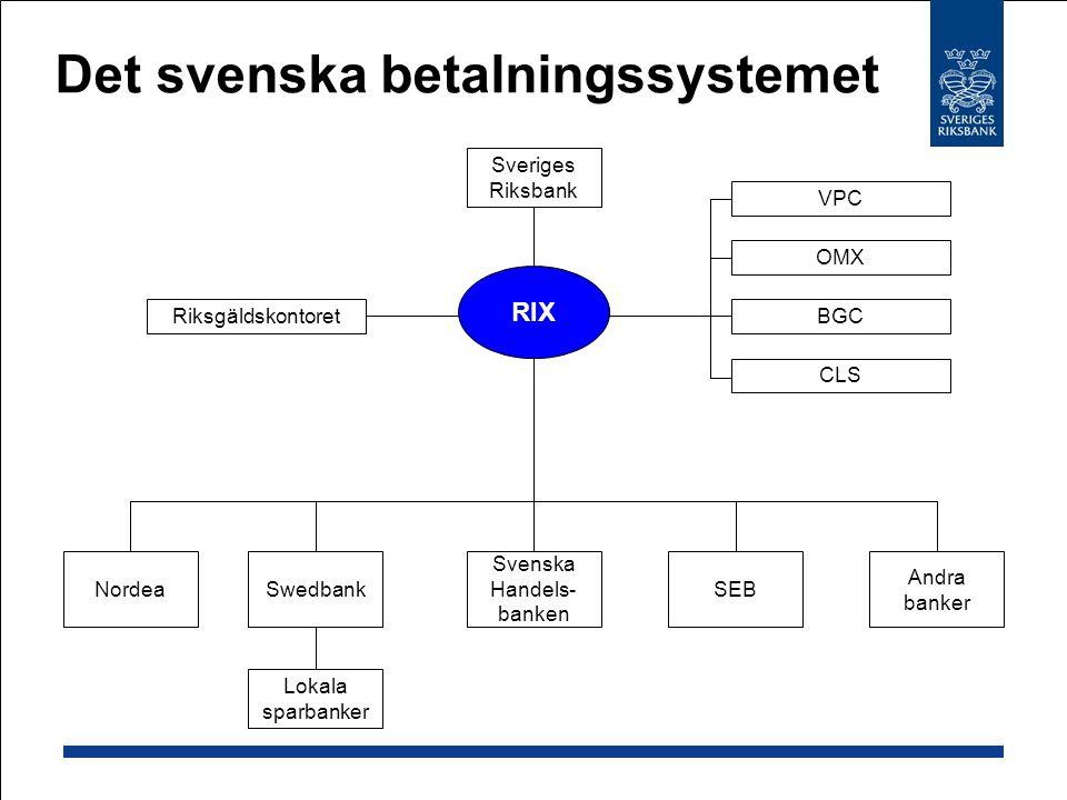 Det svenska betalningssystemet Nordea Svenska Handels- banken SEB Andra banker Swedbank Riksgäldskontoret Lokala sparbanker Sveriges Riksbank CLS BGC OMX VPC RIX