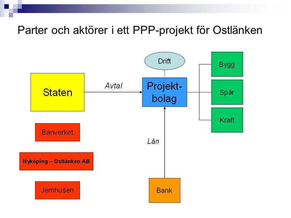 Parter och aktörer i ett PPP-projekt för Ostlänken