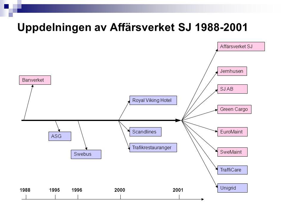 Uppdelningen av Affärsverket SJ 1988-2001 Affärsverket SJ Green Cargo Banverket SJ AB Jernhusen EuroMaint SweMaint Unigrid TraffiCare ASG Swebus Scand