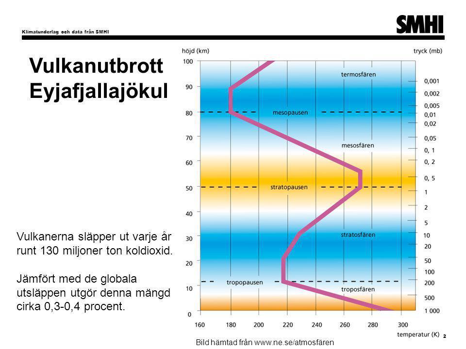 Klimatunderlag och data från SMHI 2 Bild hämtad från www.ne.se/atmosfären Vulkanerna släpper ut varje år runt 130 miljoner ton koldioxid. Jämfört med