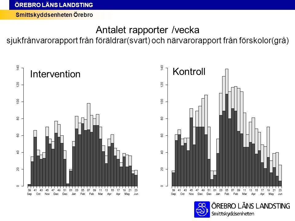 Smittskyddsenheten Örebro ÖREBRO LÄNS LANDSTING Intervention Kontroll Antalet rapporter /vecka sjukfrånvarorapport från föräldrar(svart) och närvarora
