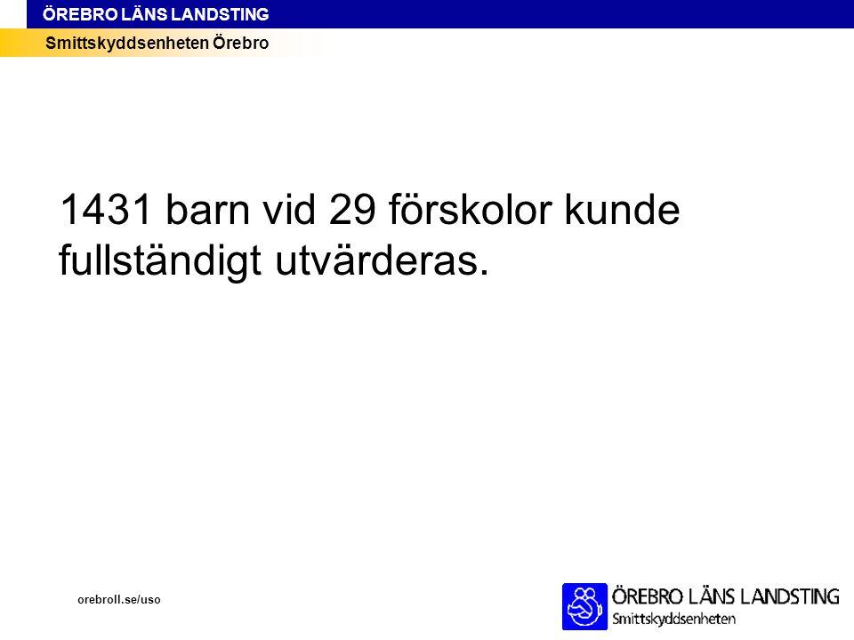 Smittskyddsenheten Örebro ÖREBRO LÄNS LANDSTING orebroll.se/uso 1431 barn vid 29 förskolor kunde fullständigt utvärderas.
