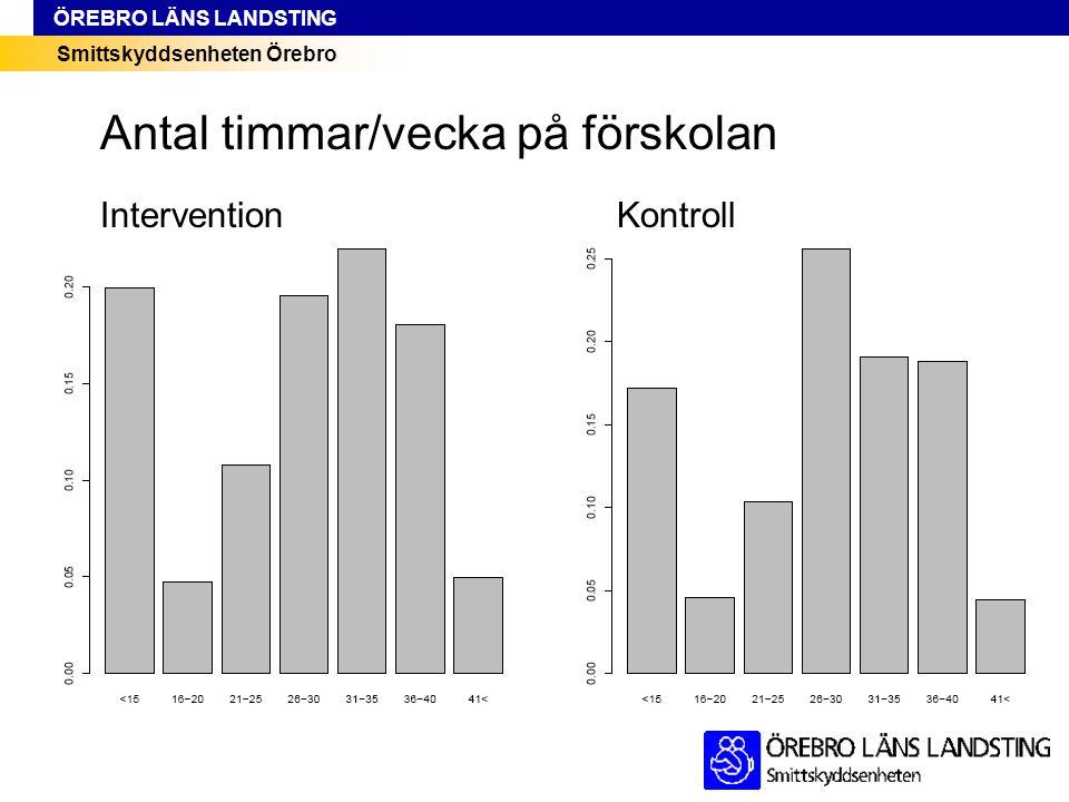 Smittskyddsenheten Örebro ÖREBRO LÄNS LANDSTING InterventionKontroll Antal timmar/vecka på förskolan