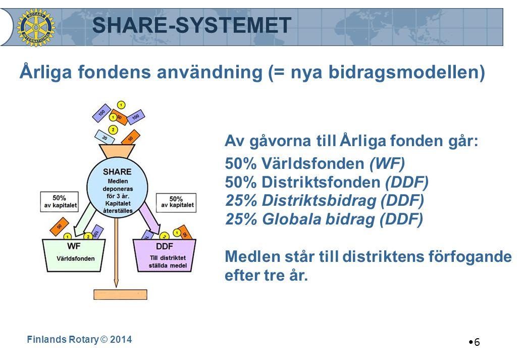 Årliga fondens användning (= nya bidragsmodellen) Finlands Rotary © 2014 Av gåvorna till Årliga fonden går: 50% Världsfonden (WF) 50% Distriktsfonden