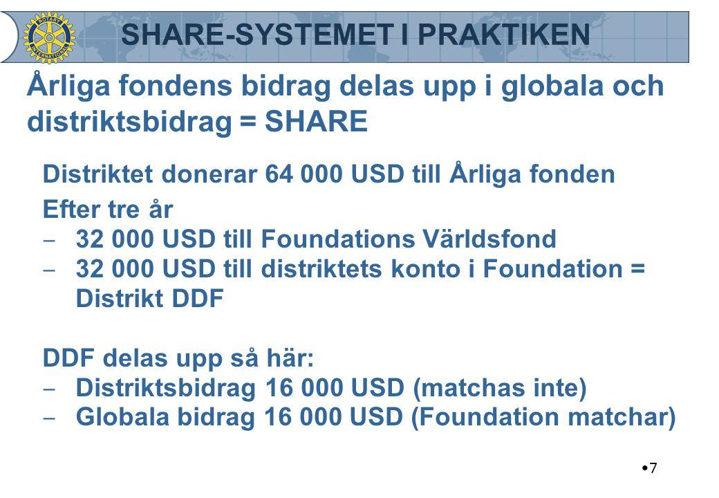 Årliga fondens bidrag delas upp i globala och distriktsbidrag = SHARE Distriktet donerar 64 000 USD till Årliga fonden Efter tre år ‒ 32 000 USD till
