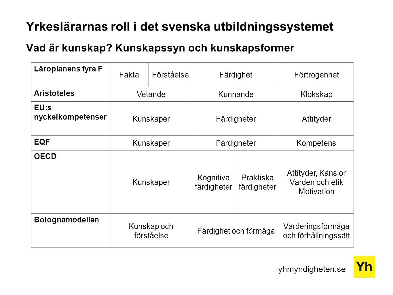 yhmyndigheten.se Yrkeslärarnas roll i det svenska utbildningssystemet Vad är kunskap? Kunskapssyn och kunskapsformer Läroplanens fyra F FaktaFörståels