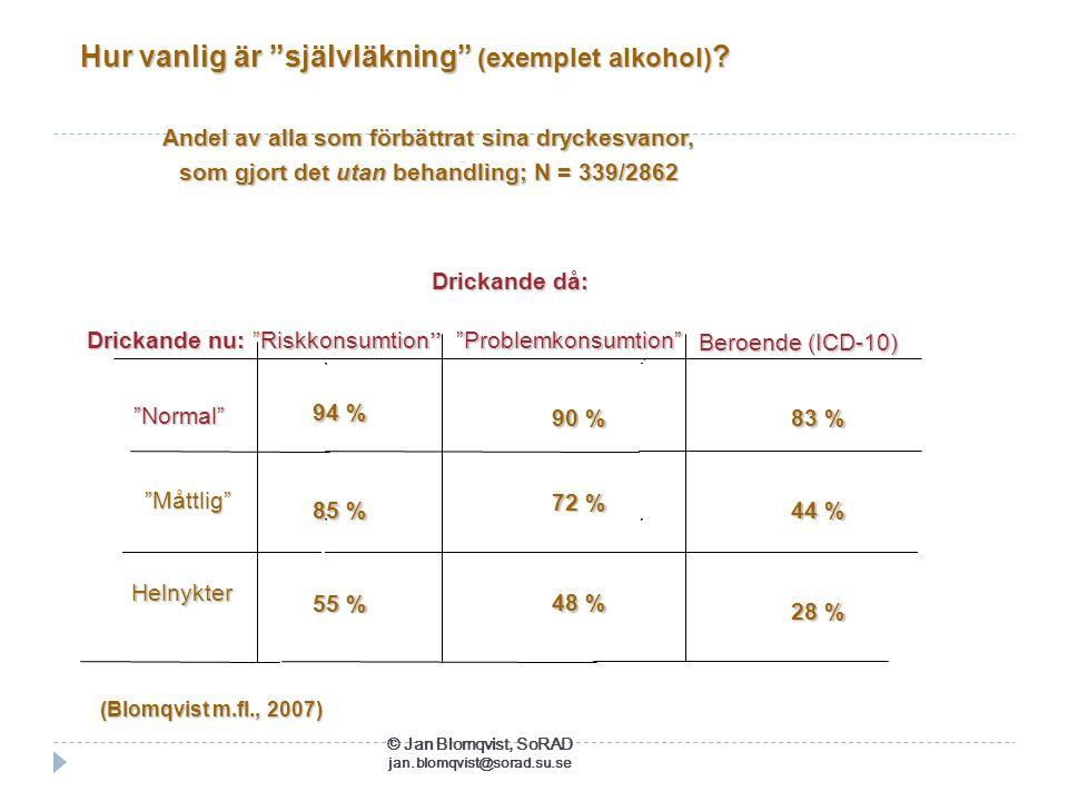 """Drickande då: Drickande då: """"Problemkonsumtion"""" """"Problemkonsumtion""""  Beroende (ICD-10) Drickande nu: Drickande nu: Hur vanlig är """"självläkning"""" (exem"""