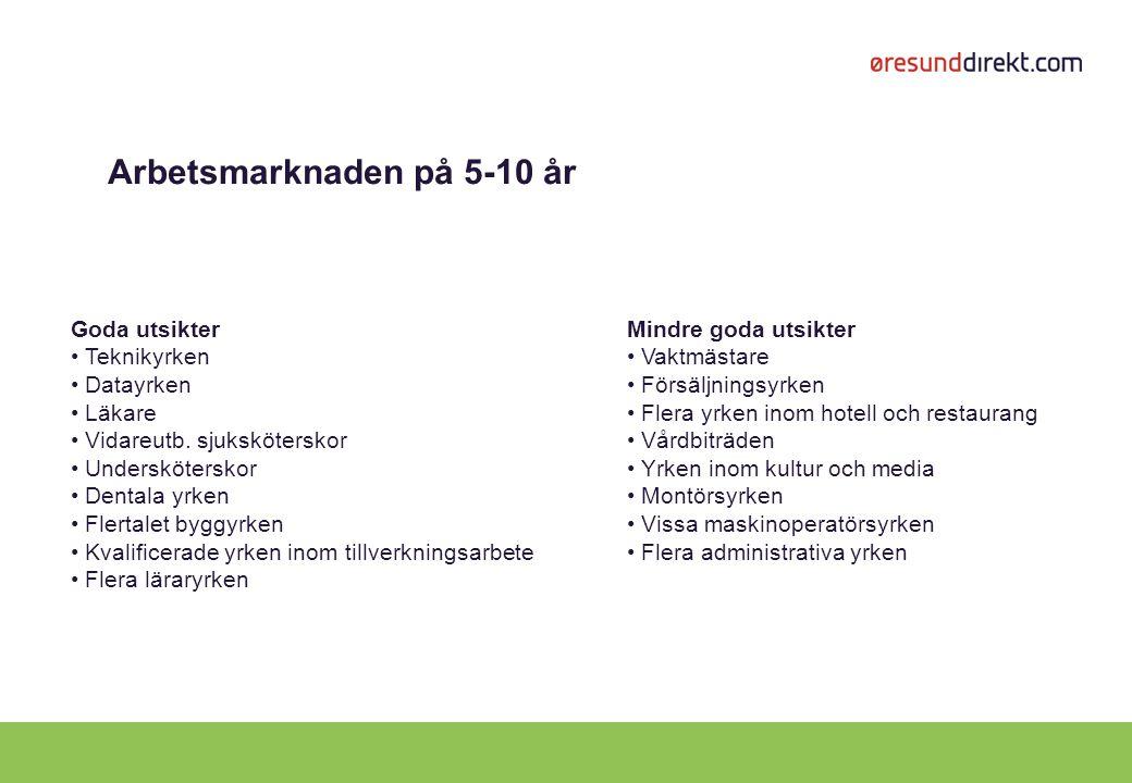 Arbetsmarknaden på 5-10 år Goda utsikter Teknikyrken Datayrken Läkare Vidareutb. sjuksköterskor Undersköterskor Dentala yrken Flertalet byggyrken Kval