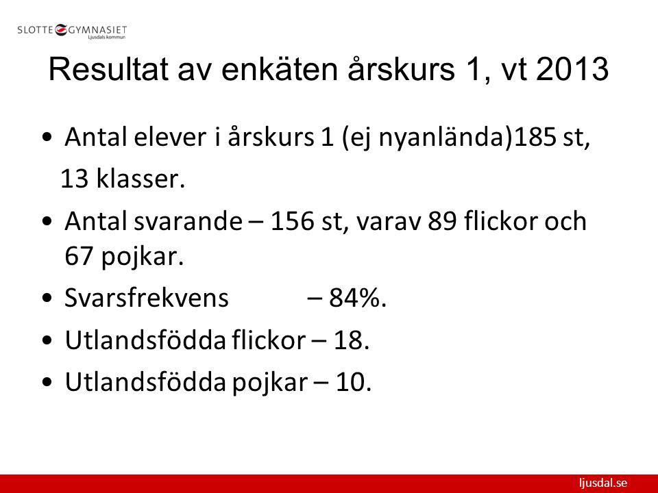 ljusdal.se Resultat av enkäten årskurs 1, vt 2013 Antal elever i årskurs 1 (ej nyanlända)185 st, 13 klasser. Antal svarande – 156 st, varav 89 flickor