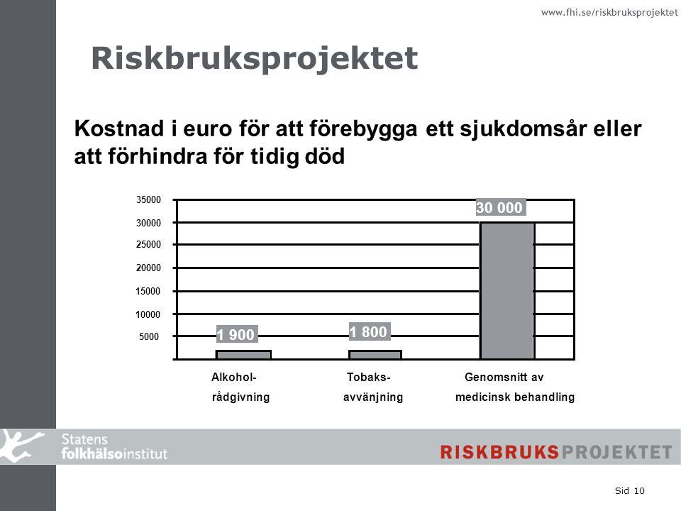 www.fhi.se/riskbruksprojektet Sid 10 Kostnad i euro för att förebygga ett sjukdomsår eller att förhindra för tidig död Riskbruksprojektet 30 000 1 800