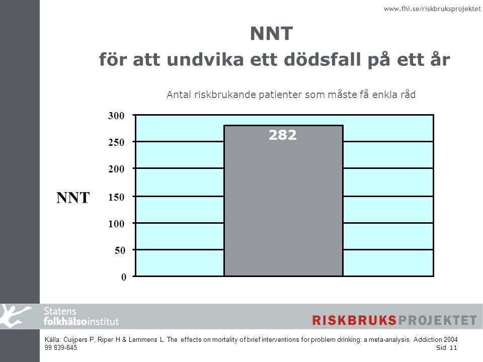 www.fhi.se/riskbruksprojektet Sid 11 NNT för att undvika ett dödsfall på ett år NNT Källa: Cuijpers P, Riper H & Lemmens L. The effects on mortality o