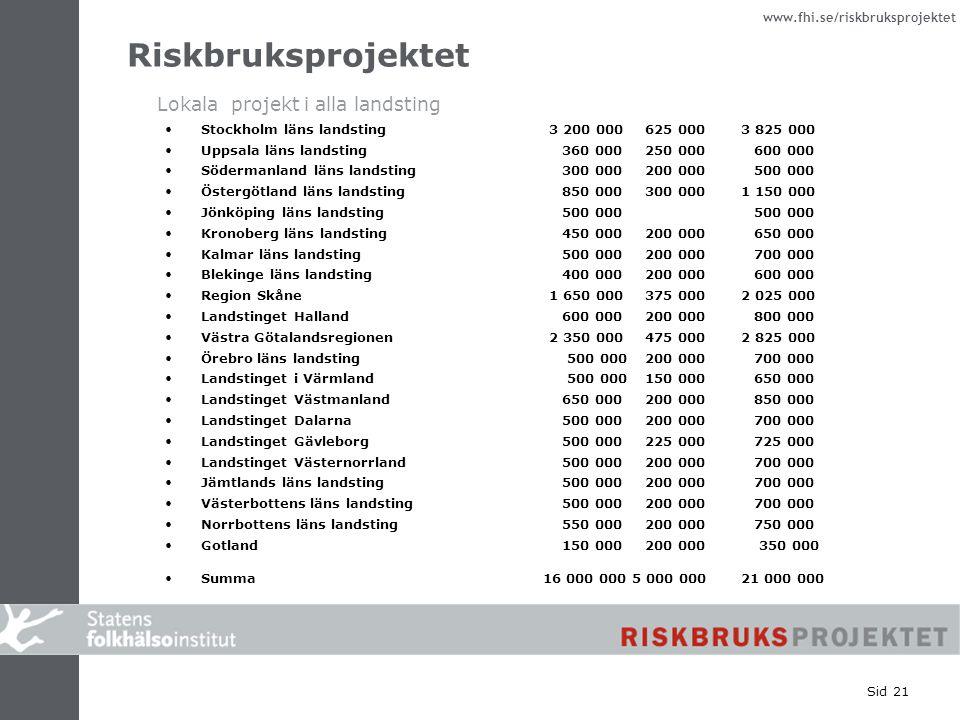 www.fhi.se/riskbruksprojektet Sid 21 Stockholm läns landsting3 200 000625 0003 825 000 Uppsala läns landsting 360 000250 000 600 000 Södermanland läns