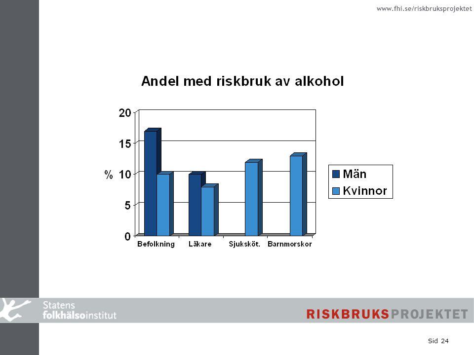 www.fhi.se/riskbruksprojektet Sid 24