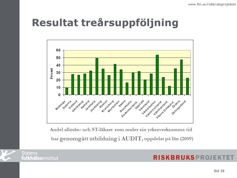 www.fhi.se/riskbruksprojektet Sid 35 Resultat treårsuppföljning Andel allmän- och ST-läkare som under sin yrkesverksamma tid har genomgått utbildning