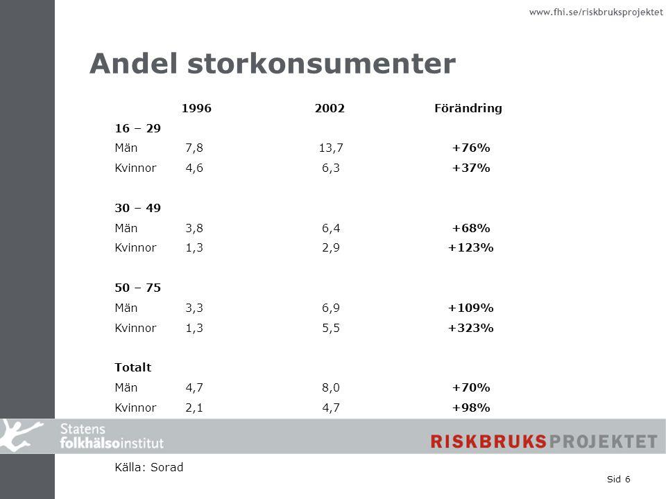 www.fhi.se/riskbruksprojektet Sid 6 Andel storkonsumenter 1996 2002 Förändring 16 – 29 Män 7,8 13,7 +76% Kvinnor 4,6 6,3 +37% 30 – 49 Män 3,8 6,4 +68%