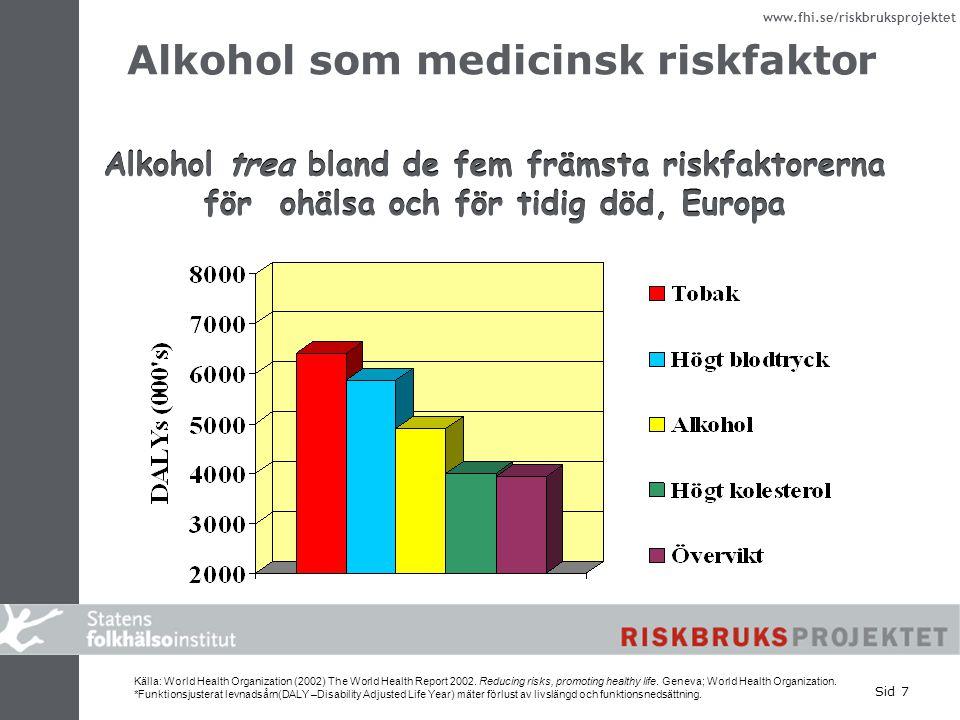 www.fhi.se/riskbruksprojektet Sid 7 Alkohol som medicinsk riskfaktor Alkohol trea bland de fem främsta riskfaktorerna för ohälsa och för tidig död, Eu