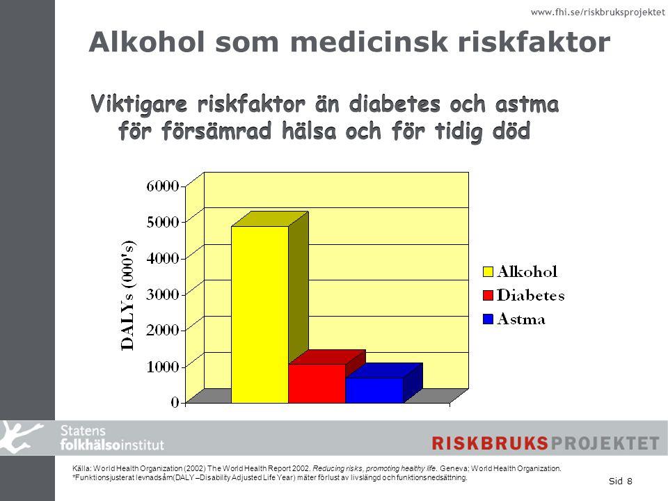www.fhi.se/riskbruksprojektet Sid 8 Alkohol som medicinsk riskfaktor Viktigare riskfaktor än diabetes och astma för försämrad hälsa och för tidig död