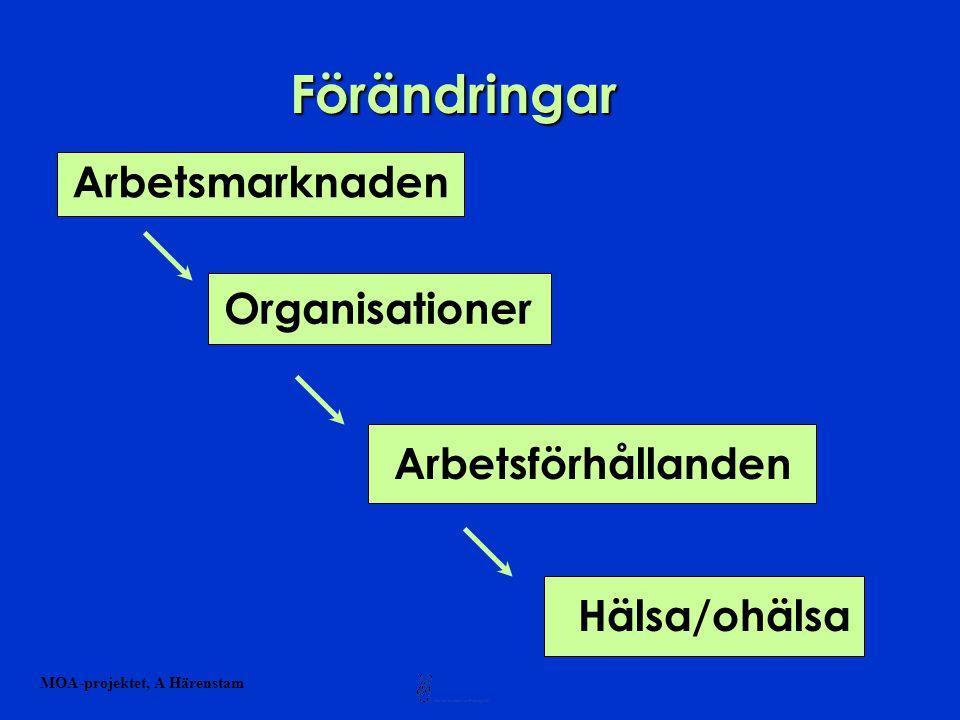 Förändringar i arbetslivet under 1990-talet Risk- och problemförskjutning från kärna till periferi Koncern Dotterföretag Entreprenad Underentreprenad Aktieägare Koncernledning Företagsledning Operativa chefer Anställda Fast anställd Projektanställd Vikarie Tillfälligt anställd Behovsanställd Arbetslös Kärnverksamhet Serviceverksamhet Tillväxtsektor Nedskärningssektor A Härenstam,2001-04-04