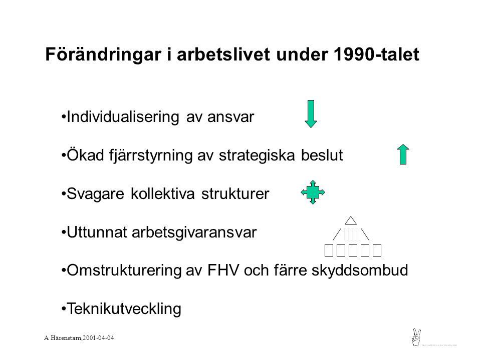 Fragmentiserade verksamheter Upplösning av arbetsplatser som sociala system Färre vardagsmöten mellan olika grupper Olika strategier i olika verksamhetstyper Ökade skillnader i anställnings- och arbetsvillkor Sämre arbetsmiljöstyrning Konsekvenser av förändringar i arbetslivet A Härenstam,2001-04-04 MOA-projektet, A Härenstam