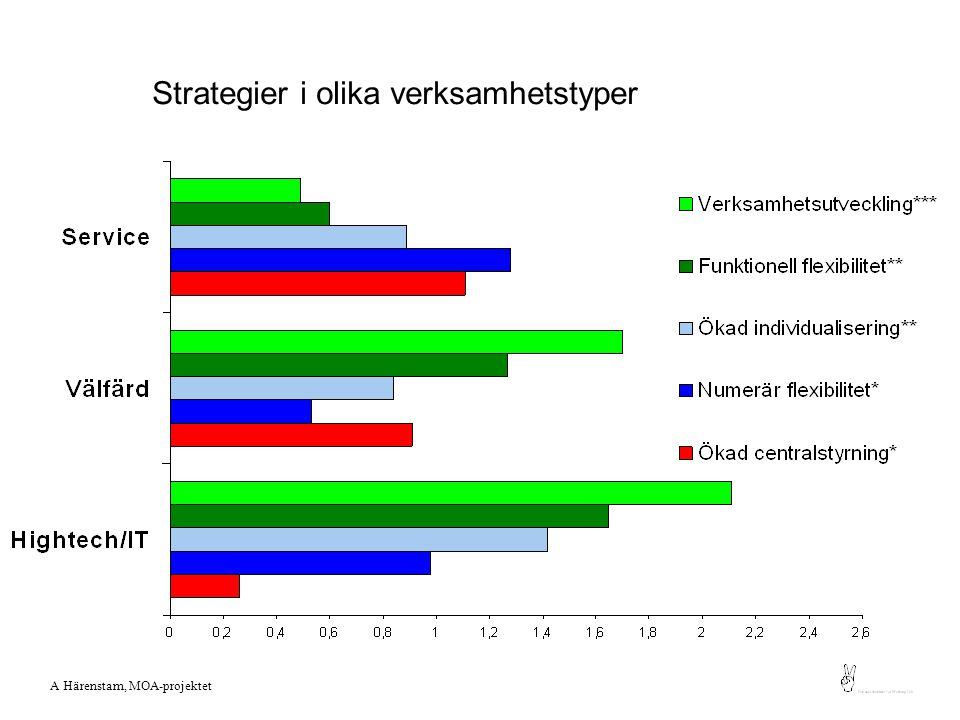VAD Tidsbundna arbeten, dåligt stöd Många ytliga kundkontakter Oregelbundna arbetstider Obalans arbete/fritid LÅSTA VAR Privat sektor T.ex.