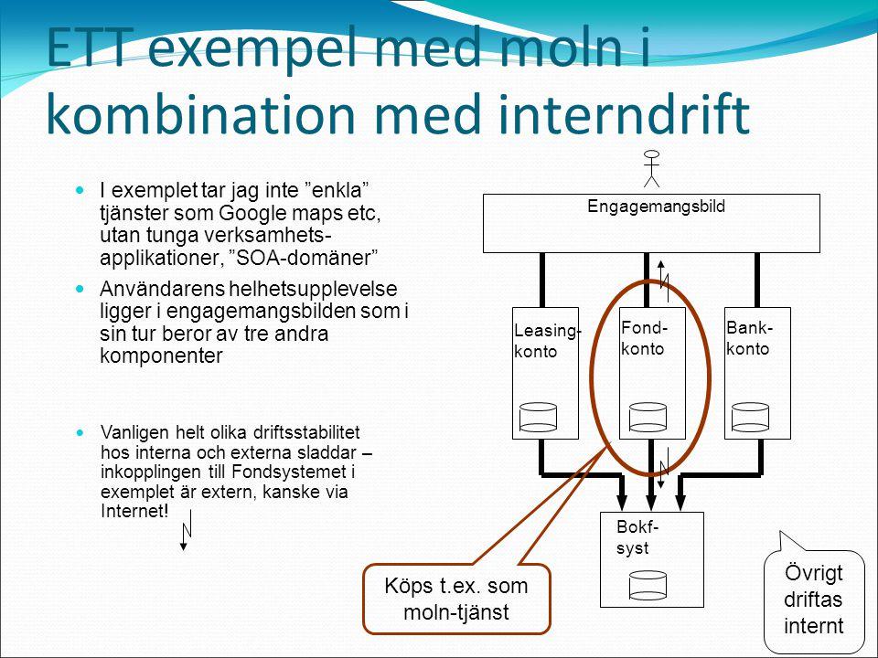 ETT exempel med moln i kombination med interndrift I exemplet tar jag inte enkla tjänster som Google maps etc, utan tunga verksamhets- applikationer, SOA-domäner Användarens helhetsupplevelse ligger i engagemangsbilden som i sin tur beror av tre andra komponenter Bank- konto Fond- konto Leasing- konto Engagemangsbild Bokf- syst Vanligen helt olika driftsstabilitet hos interna och externa sladdar – inkopplingen till Fondsystemet i exemplet är extern, kanske via Internet.