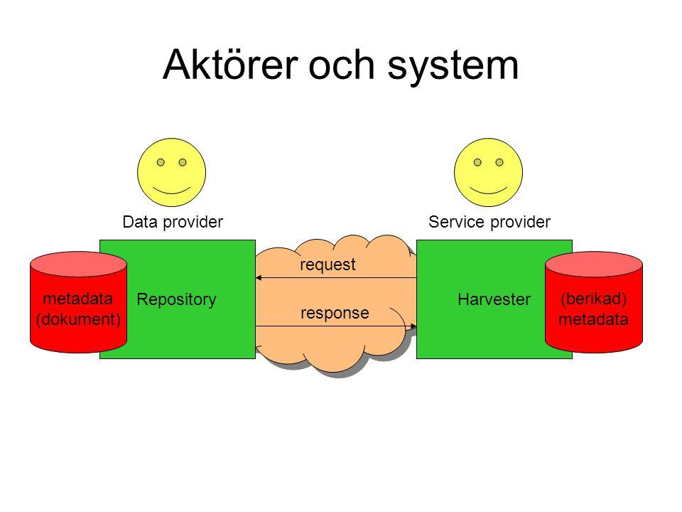RepositoryHarvester request response Data providerService provider metadata (dokument) Aktörer och system (berikad) metadata