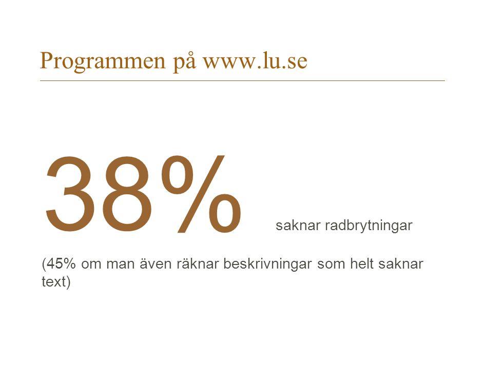 Programmen på www.lu.se 38% saknar radbrytningar (45% om man även räknar beskrivningar som helt saknar text)