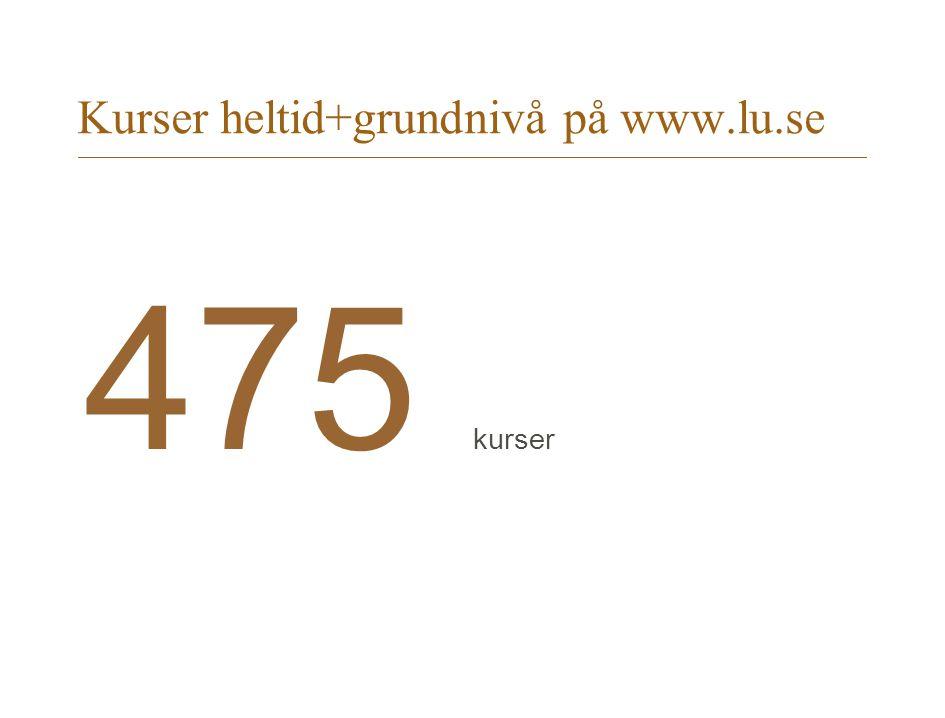 Kurser heltid+grundnivå på www.lu.se 475 kurser