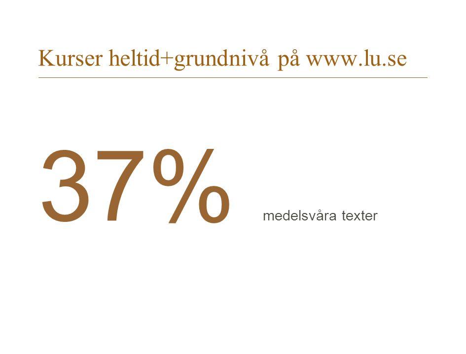 Kurser heltid+grundnivå på www.lu.se 37% medelsvåra texter
