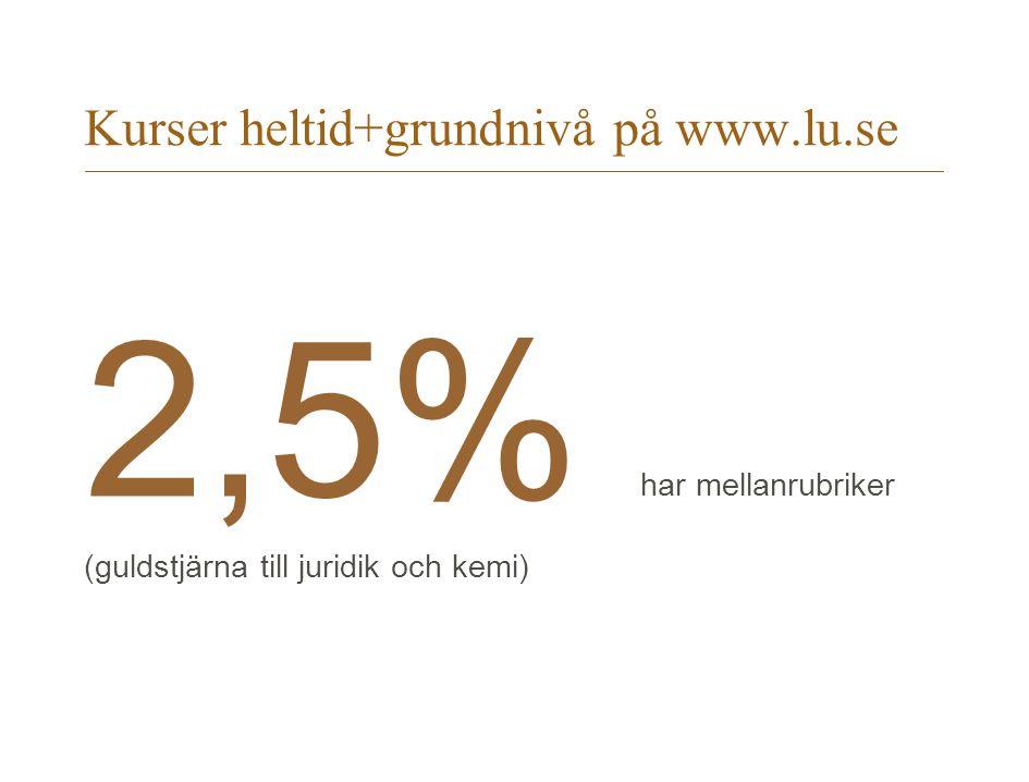 Kurser heltid+grundnivå på www.lu.se 2,5% har mellanrubriker (guldstjärna till juridik och kemi)