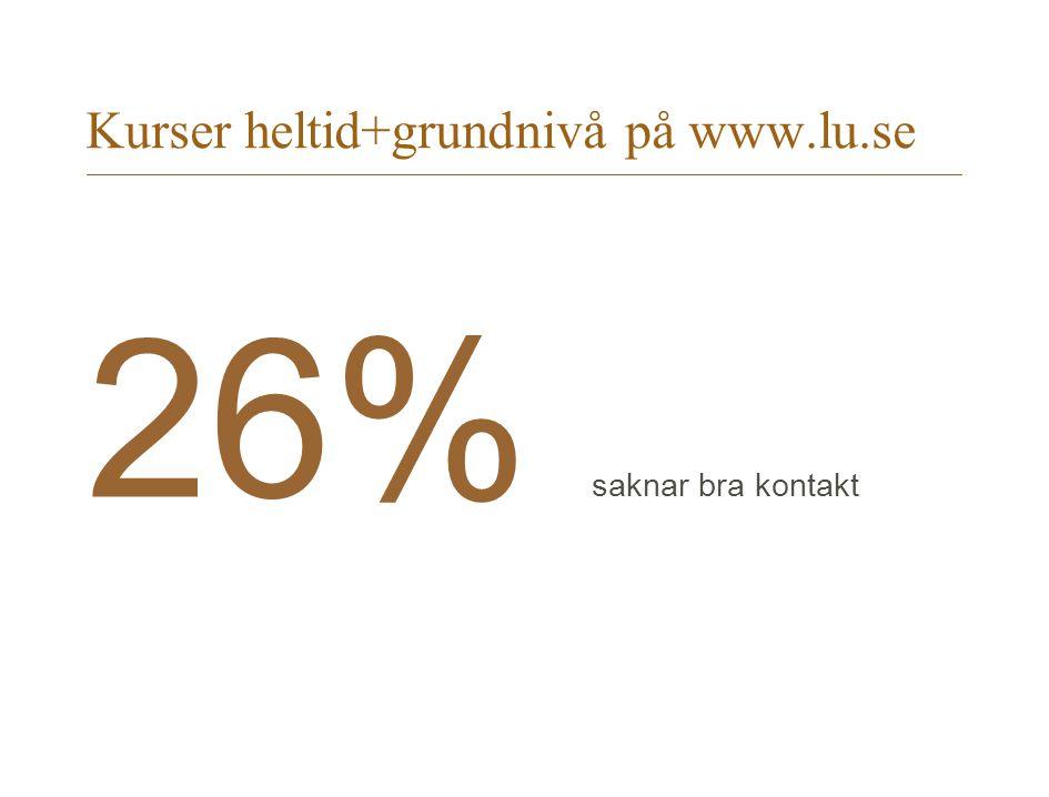 Kurser heltid+grundnivå på www.lu.se 26% saknar bra kontakt