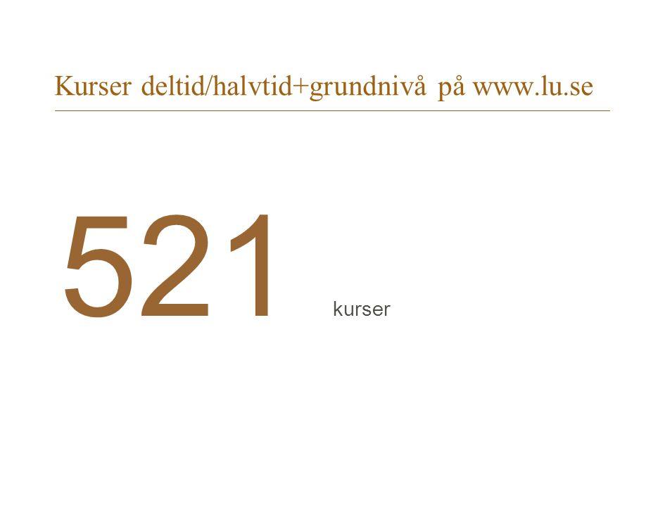 Kurser deltid/halvtid+grundnivå på www.lu.se 521 kurser