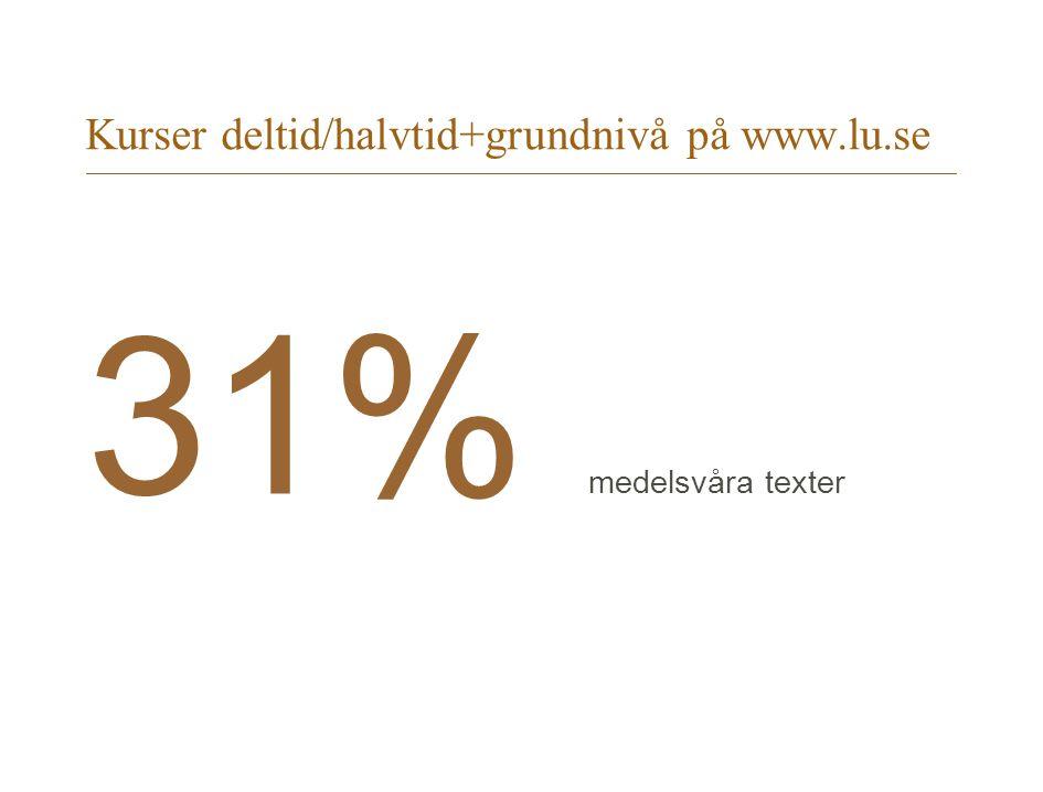 Kurser deltid/halvtid+grundnivå på www.lu.se 31% medelsvåra texter