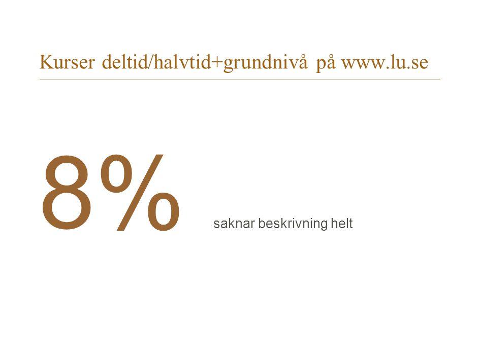 Kurser deltid/halvtid+grundnivå på www.lu.se 8% saknar beskrivning helt