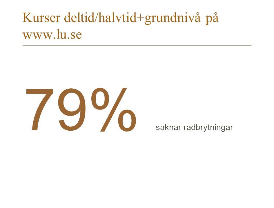 Kurser deltid/halvtid+grundnivå på www.lu.se 79% saknar radbrytningar