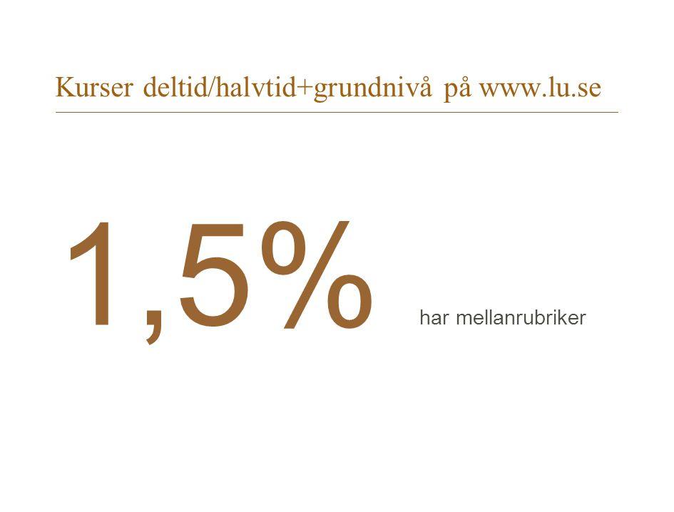 Kurser deltid/halvtid+grundnivå på www.lu.se 1,5% har mellanrubriker