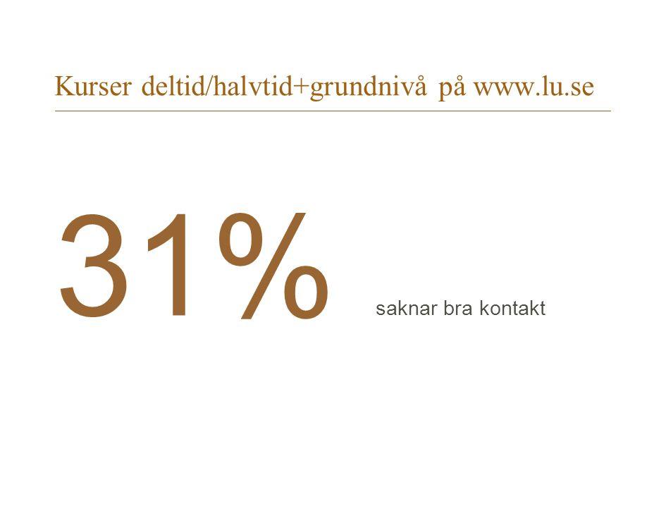 Kurser deltid/halvtid+grundnivå på www.lu.se 31% saknar bra kontakt