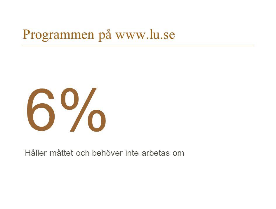 Programmen på www.lu.se 6% Håller måttet och behöver inte arbetas om