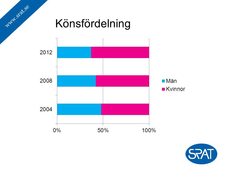 www.srat.se Könsfördelning