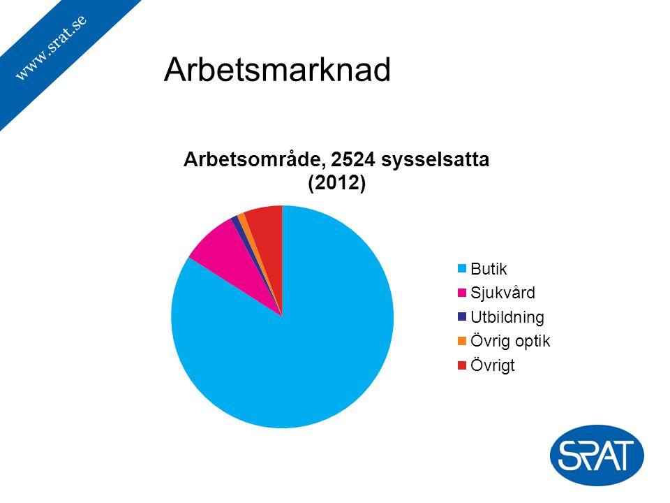 www.srat.se Arbetsmarknad