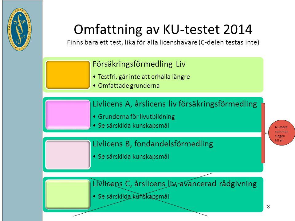 Omfattning av KU-testet 2014 Finns bara ett test, lika för alla licenshavare (C-delen testas inte) Försäkringsförmedling Liv Testfri, går inte att erh