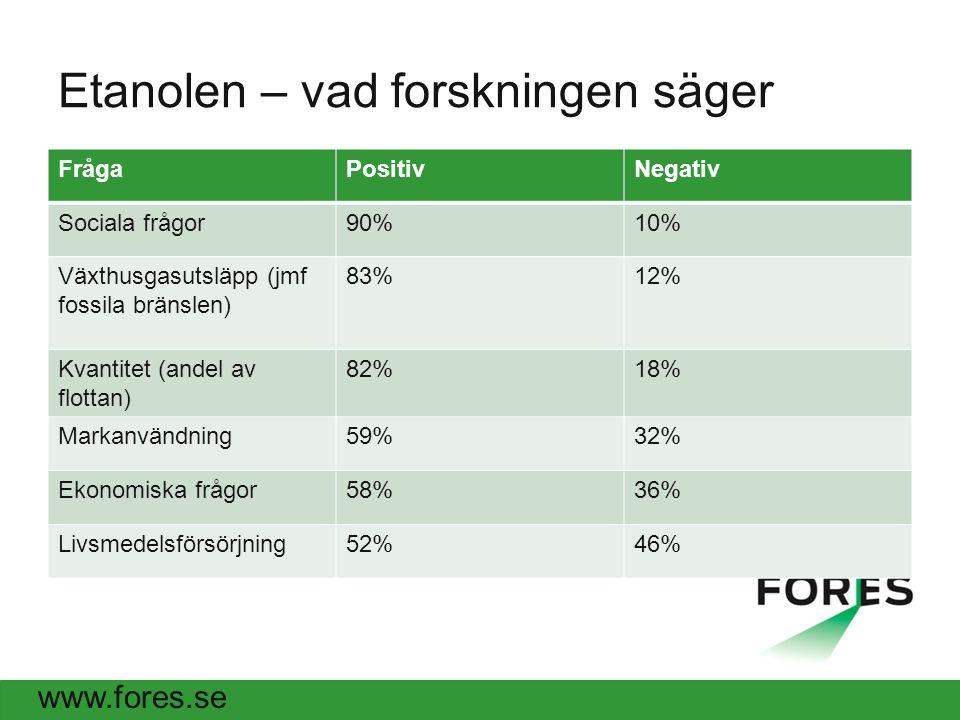 www.fores.se Etanolen – vad forskningen säger FrågaPositivNegativ Sociala frågor90%10% Växthusgasutsläpp (jmf fossila bränslen) 83%12% Kvantitet (andel av flottan) 82%18% Markanvändning59%32% Ekonomiska frågor58%36% Livsmedelsförsörjning52%46%