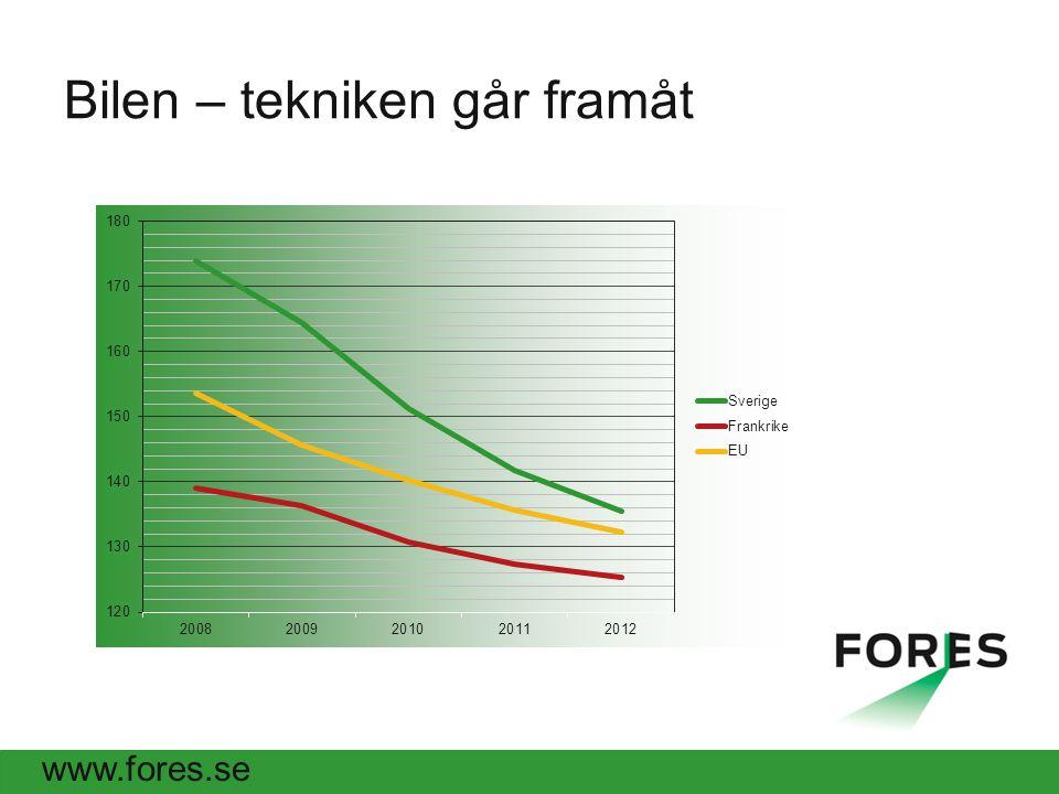 www.fores.se Bilen – tekniken går framåt