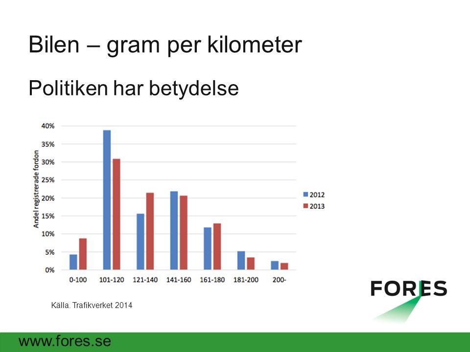www.fores.se Bilen – gram per kilometer Politiken har betydelse Källa. Trafikverket 2014