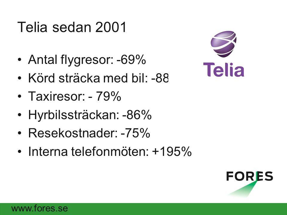 www.fores.se Telia sedan 2001 Antal flygresor: -69% Körd sträcka med bil: -88% Taxiresor: - 79% Hyrbilssträckan: -86% Resekostnader: -75% Interna telefonmöten: +195%