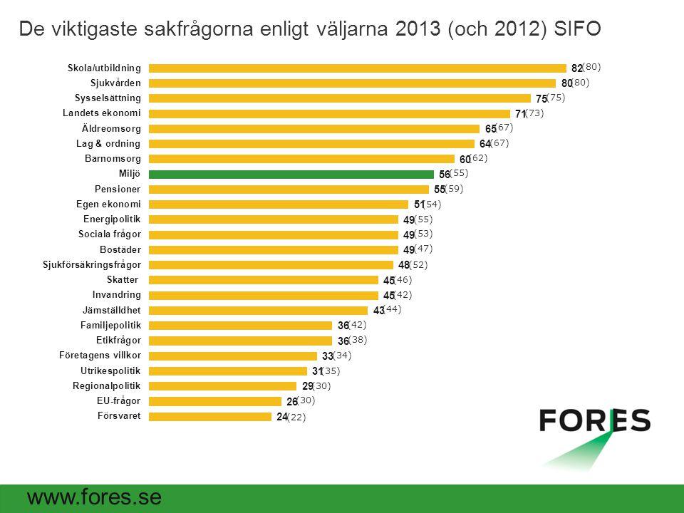 De viktigaste sakfrågorna enligt väljarna 2013 (och 2012) SIFO (80) (75) (73) (67) (62) (59) (55) (54) (53) (52) (47) (46) (44) (42) (38) (35) (34) (30) (22)